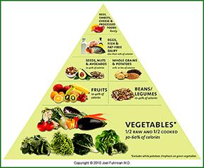 food.pyramid