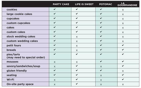 bakery chart